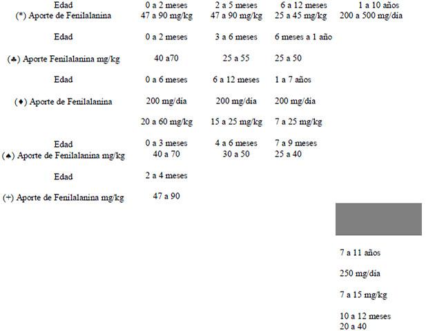 dieta para un fenilcetonuria