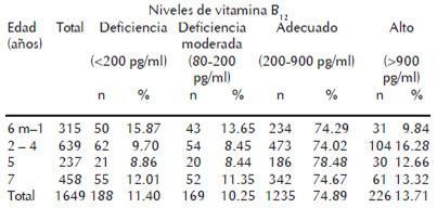 Niveles normales de vitamina b12 en ninos
