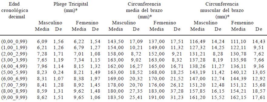 Distribución percentilar del Índice Energía Proteína en edades ...